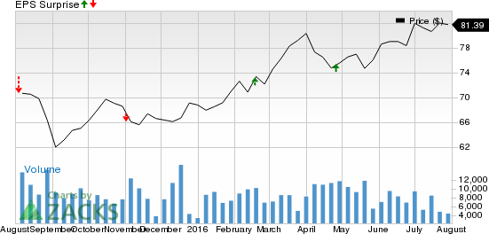 Why Entergy Corporation (ETR) Might Surprise This Earnings Season