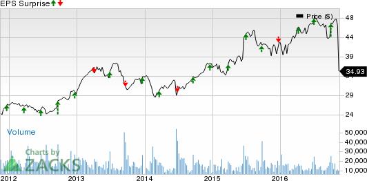 Should ConAgra (CAG) Stock Be Part of Your Portfolio Now?