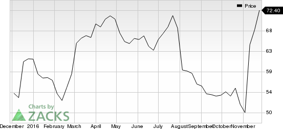Looking for a Top Momentum Stock? 3 Reasons Why Magellan Health (MGLN) is a Great Choice