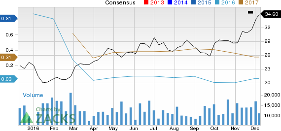 Earnings Estimates Moving Higher for Tenaris (TS): Time to Buy?