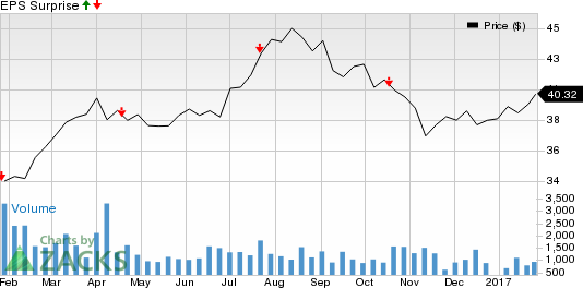 Rogers Comm. (RCI) Beats on Earnings and Revenues in Q4