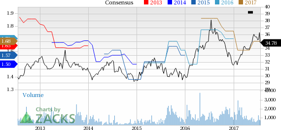 Top Ranked Income Stocks to Buy for July 20th