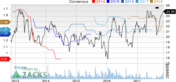 Briggs & Stratton Corporation Price and Consensus