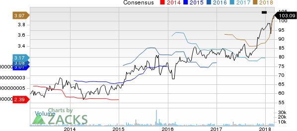 Verisk Analytics, Inc. Price and Consensus