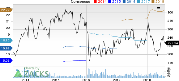 Alliance Data Systems Corporation Price and Consensus