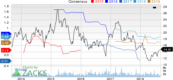 Top Ranked Momentum Stocks to Buy for September 5th: E.W. Scripps Co (SSP)