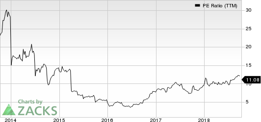 United Continental Holdings, Inc. PE Ratio (TTM)