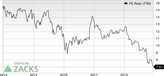 Manulife Financial Corp PE Ratio (TTM)