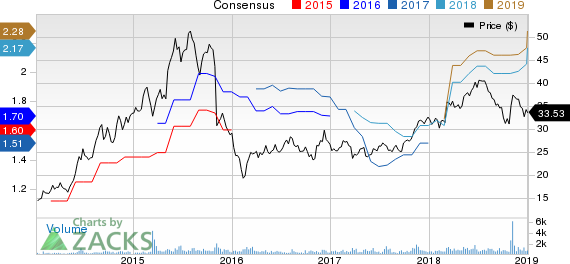 Marcus & Millichap, Inc. Price and Consensus