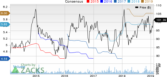 Genuine Parts Company Price and Consensus