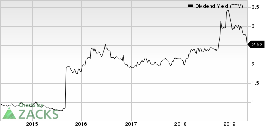 American International Group, Inc. Dividend Yield (TTM)