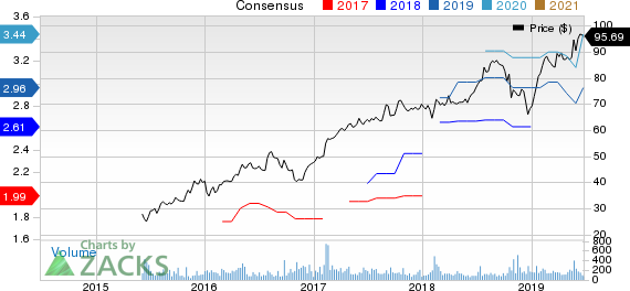 FirstService Corporation Price and Consensus