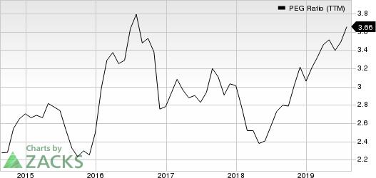 Procter & Gamble Company (The) PEG Ratio (TTM)