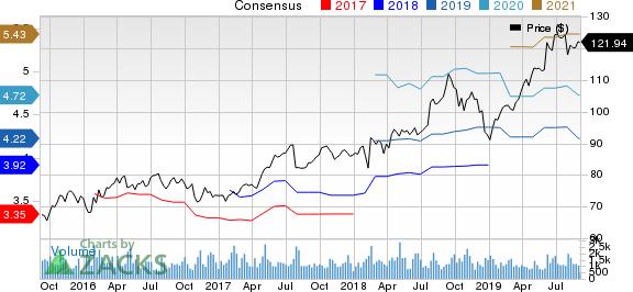 AptarGroup, Inc. Price and Consensus