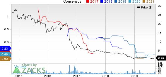 Ferrellgas Partners, L.P. Price and Consensus