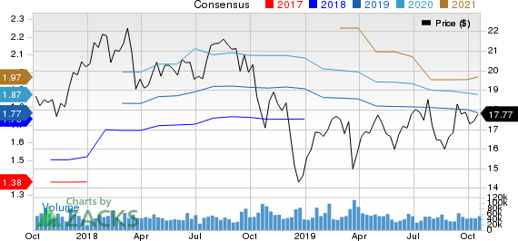 KeyCorp Price and Consensus