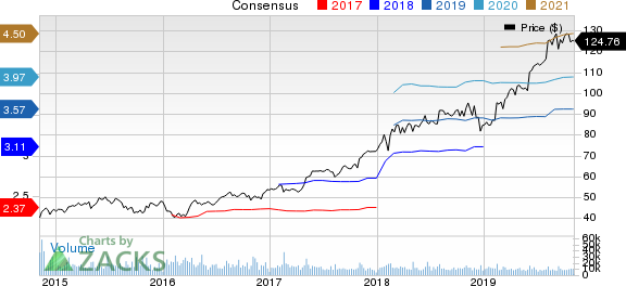 Zoetis Inc. Price and Consensus