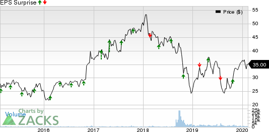 Altra Industrial Motion Corp. Price and EPS Surprise