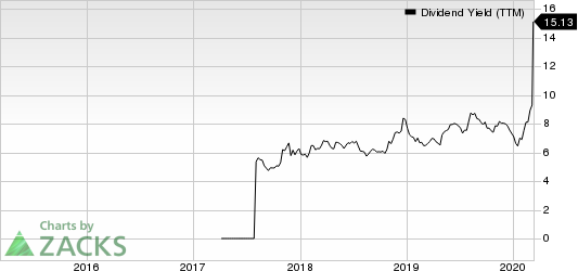 Hess Midstream Partners LP Dividend Yield (TTM)
