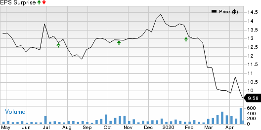 BCB Bancorp, Inc. (NJ) Price and EPS Surprise