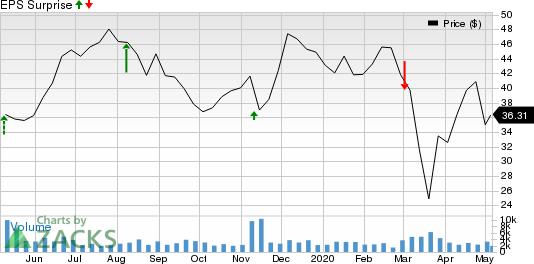 FibroGen, Inc Price and EPS Surprise