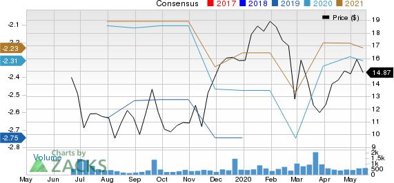 Prevail Therapeutics Inc. Price and Consensus