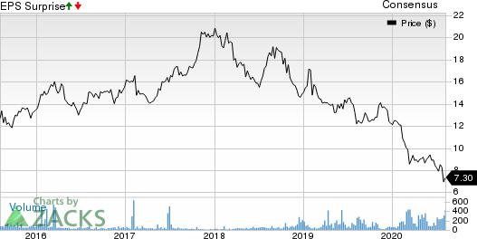 Nikon Corp. Price, Consensus and EPS Surprise