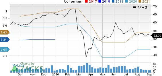 SEI Investments Company Price and Consensus
