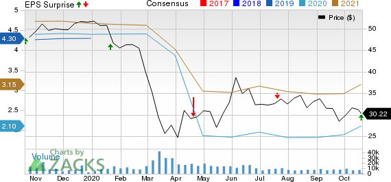 Zions Bancorporation, N.A. Price, Consensus and EPS Surprise