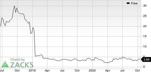 Aptinyx Inc. Price