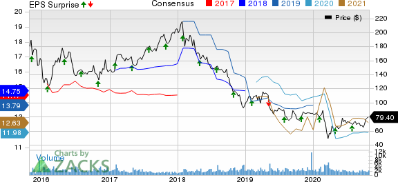 Affiliated Managers Group, Inc. Price, Consensus and EPS Surprise