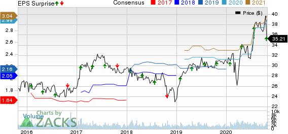 Silgan Holdings Inc. Price, Consensus and EPS Surprise