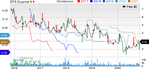 Accuray Incorporated Price, Consensus and EPS Surprise