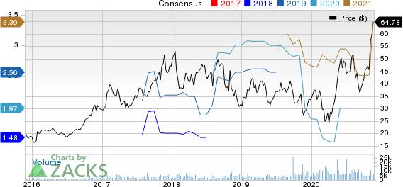 IIVI Incorporated Price and Consensus