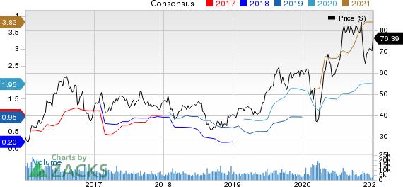 Agnico Eagle Mines Limited Price and Consensus