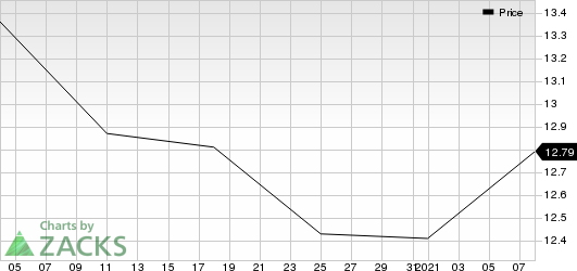 CI Financial Corp. Price