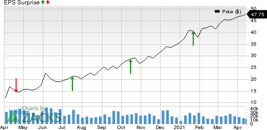 Ally Financial Inc. Price and EPS Surprise