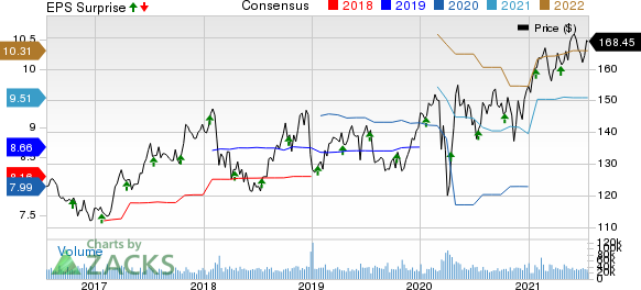 Johnson & Johnson Price, Consensus and EPS Surprise
