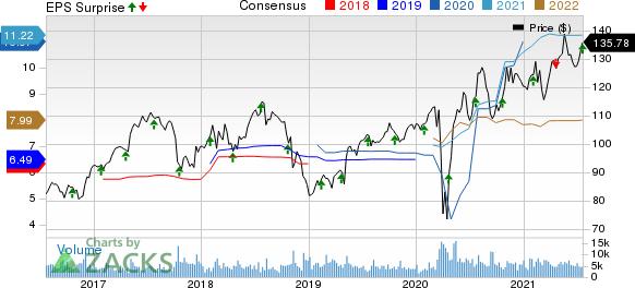 Quest Diagnostics Incorporated Price, Consensus and EPS Surprise