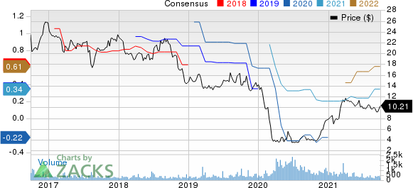 Mistras Group Inc Price and Consensus