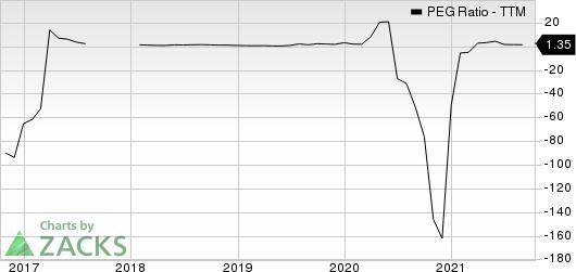 Range Resources Corporation PEG Ratio (TTM)
