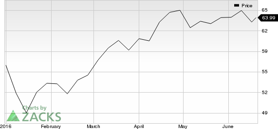 Why Bank of Montreal (BMO) Stock is Upgraded to Strong Buy