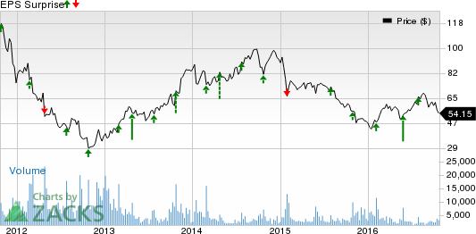 Deckers (DECK) Q2 Earnings: What's in Store for the Stock?