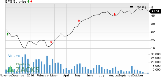 Is a Surprise Coming for ONEOK (OKE) This Earnings Season?
