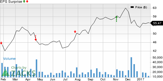 Is a Surprise Coming for Las Vegas Sands (LVS) This Earnings Season?