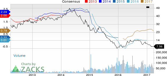 Why Is Southwestern Energy (SWN) Down 9.5% Since the Last Earnings Report?