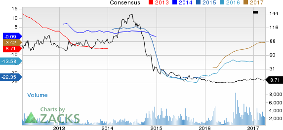 Why Is Comstock (CRK) Down 13.1% Since the Last Earnings Report?