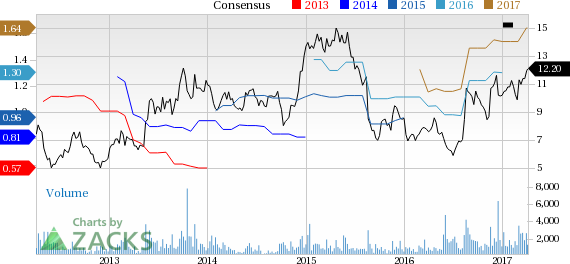 New Strong Buy Stocks for April 5th