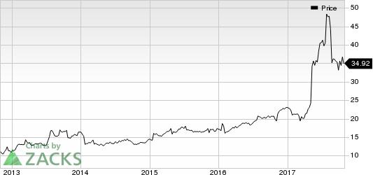 PetMed Express, Inc. Price