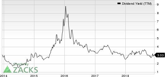 GasLog LP. Dividend Yield (TTM)